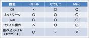 ドリトル 日本語プログラミング言語