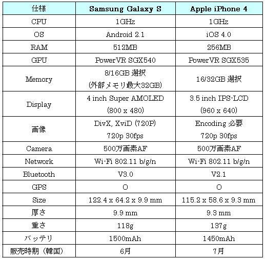Galaxy S vs. iPhone 4