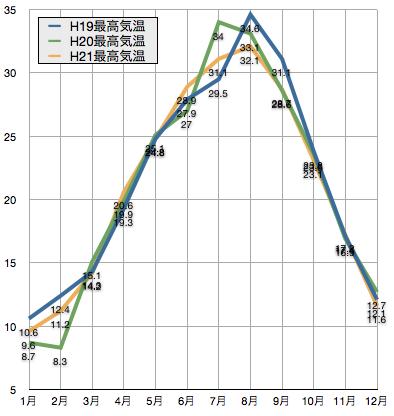 平成19年(2007年)から三年間の京都駅近辺の気温の変化:最高気温の平均