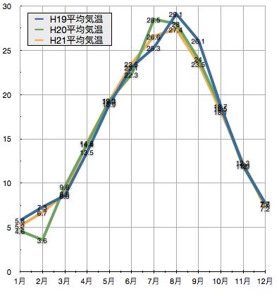 平成19年(2007年)から三年間の京都駅近辺の気温の変化