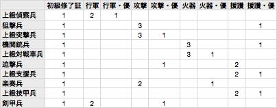戦場のヴァルキュリア2上位10兵種クラスチェンジの必要単位表