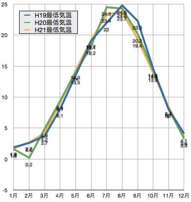 平成19年(2007年)から三年間の京都駅近辺の気温の変化:最低気温の平均